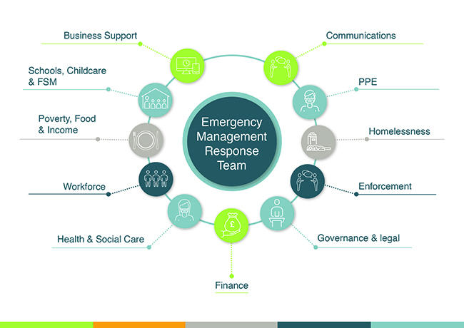 Emergency Management Response Team Structure