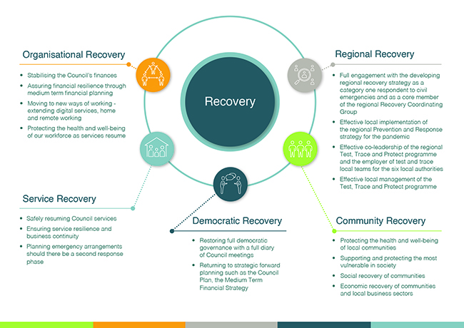 Our approach to recovery 650
