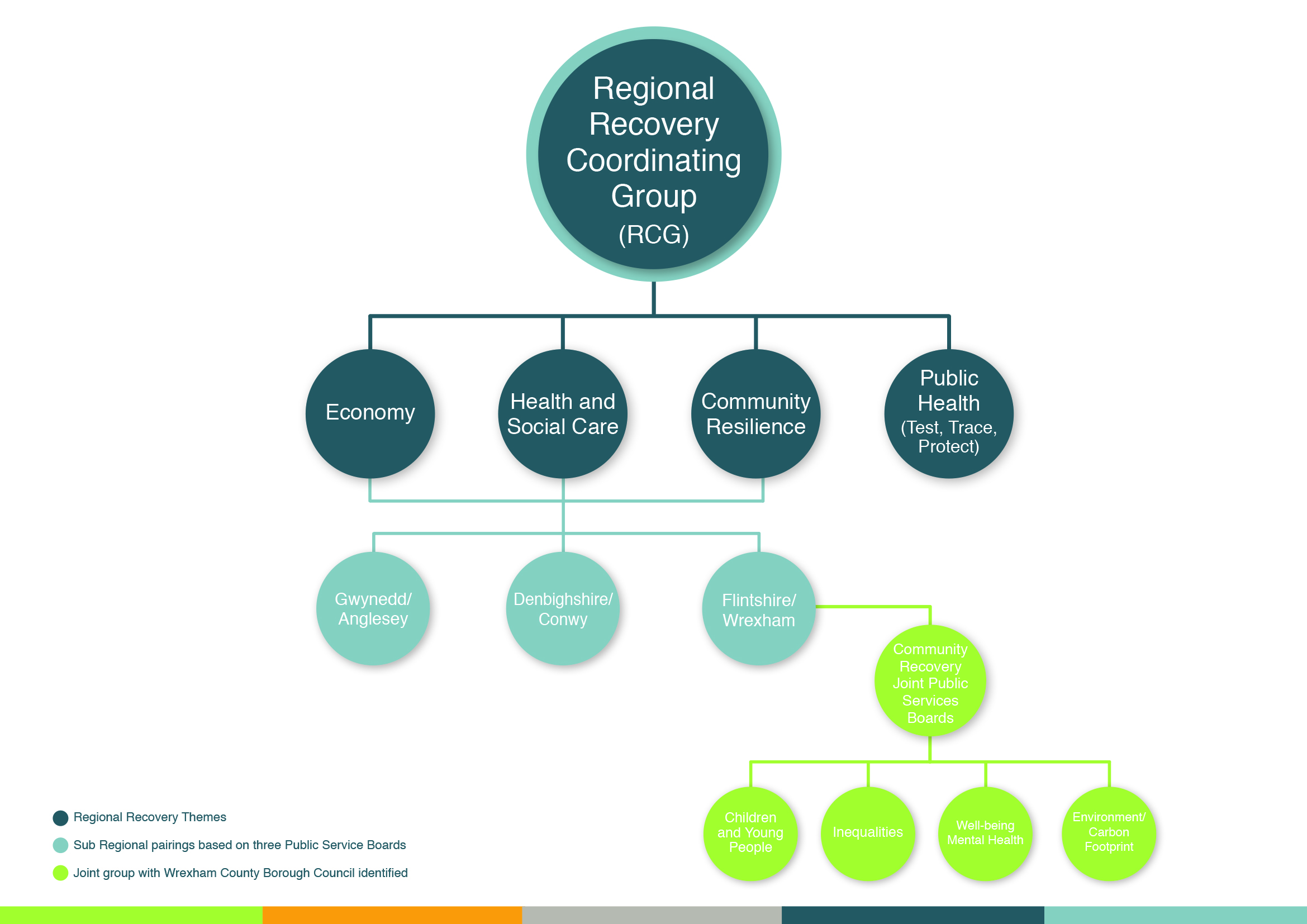 Regional Recovery Coordinating Group (RCG) Structure