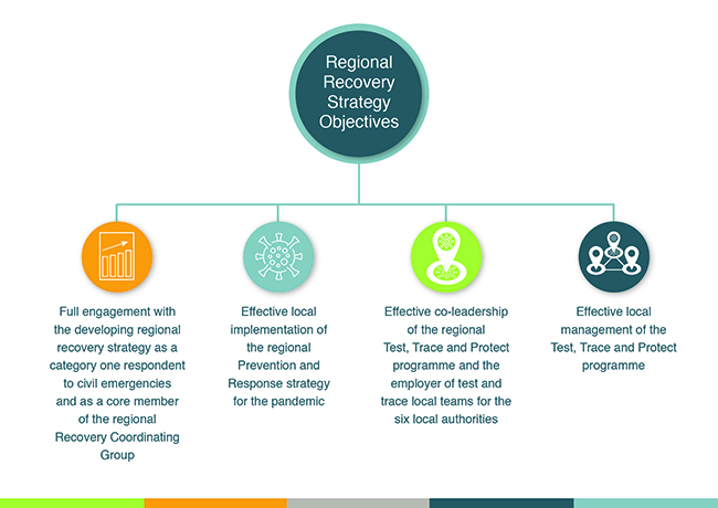 Regional Recovery Strategy Objectives