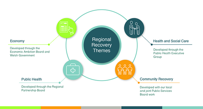 Regional Recovery Themes