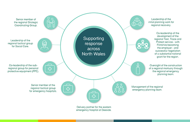 Supporting the region - examples of work during COVID-19