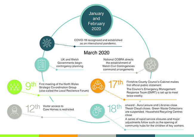 Timeline of response to COVID-19