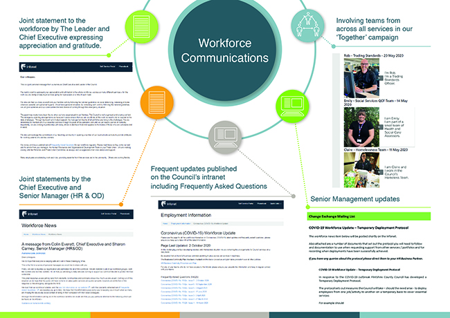Workforce Communication examples