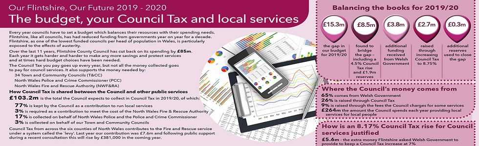 The budget, your Council Tax and local services
