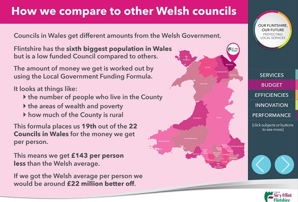 How we compare to other Welsh councils